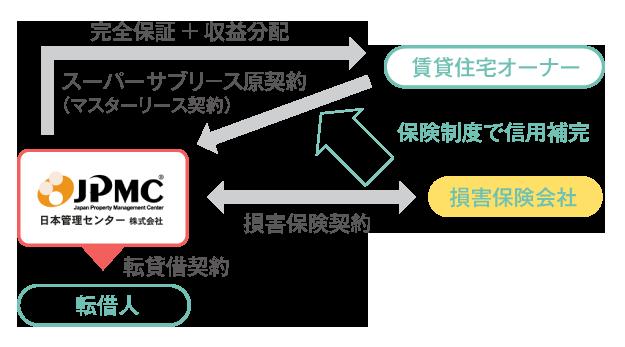 chokihosyo_flow01
